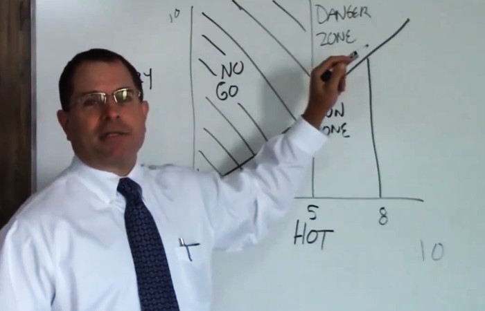 Hot-Crazy Chart Matrix - A Mans Guide to Women